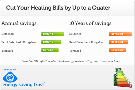 Cut Your Heating Bills by Up to a Quater
